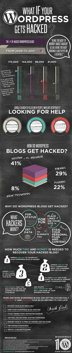 What If Your WordPress Gets Hacked Blog by Gecko Marketing